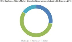 U.S. Baghouse Filters Market Share for Woodworking Industry, By Product, 2016