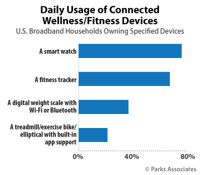 Parks Associates: Daily Usage of Connected Wellness/Fitness Devices