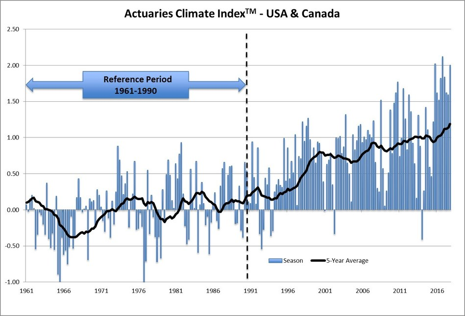 Increased precipitation and continuing rising sea levels drove Actuaries Climate Index values higher in fall 2017.