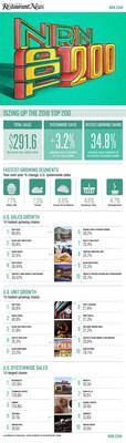 Nation's Restaurant News Unveils Fastest-Growing Restaurants Report (PRNewsfoto/Nation's Restaurant News)