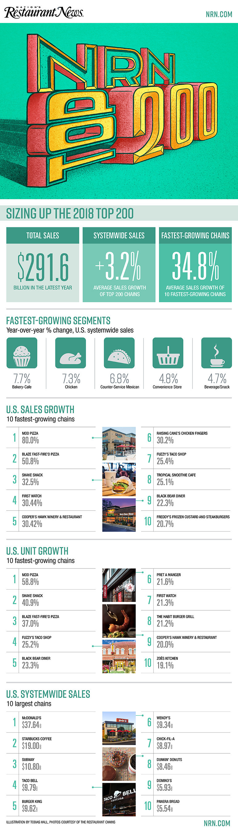 Nation's Restaurant News Unveils Fastest-Growing Restaurants Report (PRNewsfoto/Nation's Restaurant News)