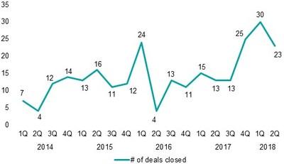Source: Pulse of Fintech 2018, KPMG International (data provided by PitchBook). (CNW Group/KPMG LLP)