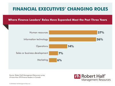 Finance leaders get far beyond the bottom line (CNW Group/Robert Half Canada)