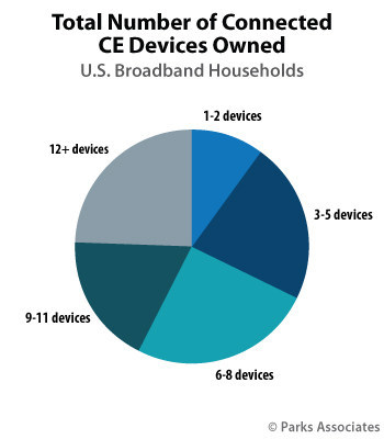 Parks Associates: Total Number of Connected CE Devices Owned