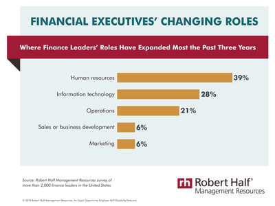 Where finance leaders' roles have expanded most the past three years