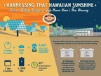 Kona Brewing Company to Produce Sun-Powered Beer Through Solar-Plus-Battery Storage Project with EnSync Energy and Holu Energy