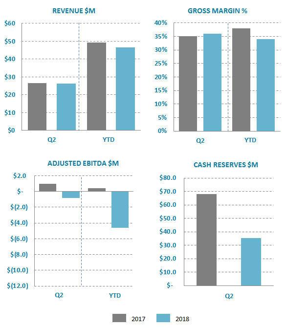 Ballard Power Systems Q2 2018 results (CNW Group/Ballard Power Systems Inc.)