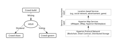 Hyperion launches a blockchain-based open mapping architecture to decentralize mapping