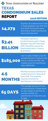 Texas Condominium and Townhome Sales By The Numbers