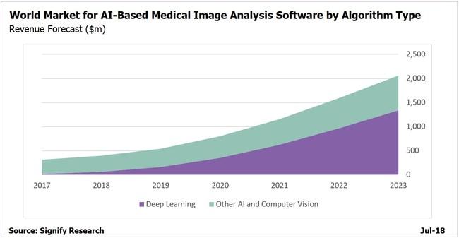 World Market for AI-Based Medical Image Analysis Software by Algorithm Type