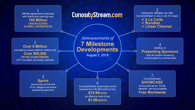 CuriosityStream announces 7 milestones, including 3 types of distribution offerings and the addition of presenting sponsors, with Sprint as the first.