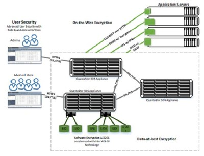 QuantaStor SDS end-to-end security.