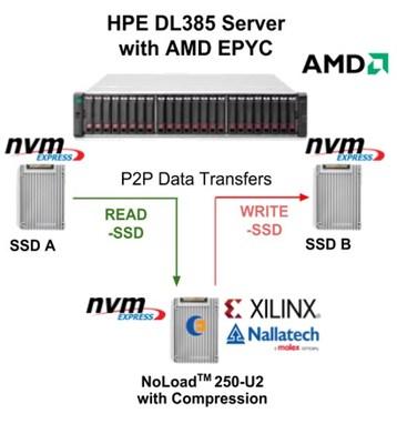 Eideticom NoLoad NVM Express U.2 Computational Storage Platform with Compression and Peer-to-Peer Processing Capability (CNW Group/Eidetic Communications Inc)