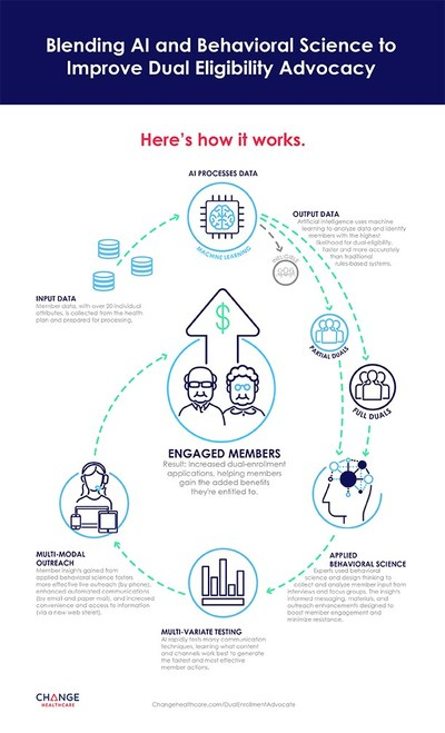 Change Healthcare Dual Enrollment Advocate Artificial Intelligence Process Infographic