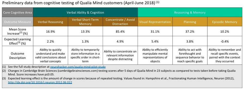 Preliminary data from cognitive testing of Qualia Mind customers. The results for the 23 eligible subjects revealed meaningful improvement in core cognitive areas of reasoning, verbal ability and concentration.