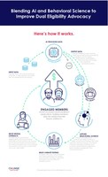 Change Healthcare Dual Enrollment Advocate Artificial Intelligence Process Infographic (Downloadable PDF)