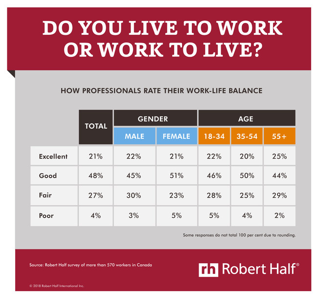 Work-life balance is as win-win for companies and professionals. (CNW Group/Robert Half Canada)