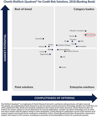 RiskTech Quadrant® for credit risk solutions, 2018 (banking book)