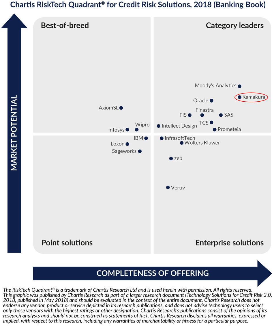 RiskTech Quadrant® for credit risk solutions, 2018 (banking book)