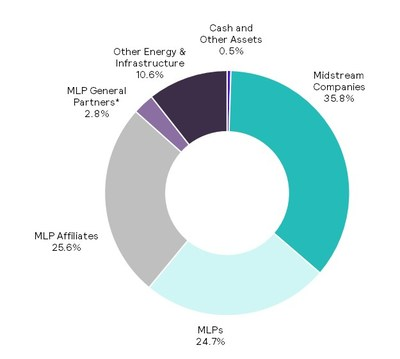 The Fund's investment allocation as of July 31, 2018 is shown in the pie chart. For illustrative purposes only. Figures are based on the Fund's gross assets. *Structured as corporations for U.S. federal income tax purposes. Source: Salient Capital Advisors, LLC, July 31, 2018.