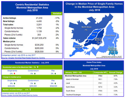 Centris Residential Sales Statistics – July 2018 (CNW Group/Greater Montréal Real Estate Board)