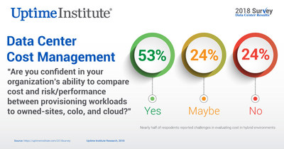 Data Center Managers feel confident in their ability to manage costs, but nearly half of respondents reported challenges in evaluating cost in hybrid environments