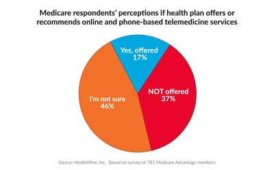 46% of Medicare Advantage Plan Members Unsure if Plan Offers Telemedicine, another 37% Say it is Not Offered