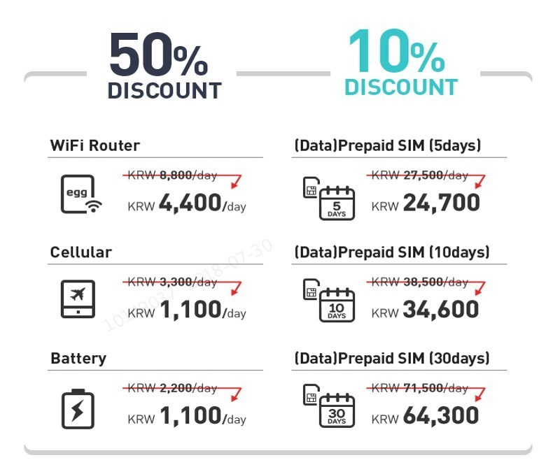 KT Corp., South Korea's largest telecommunications company, is running a special promotion for foreign visitors who purchase its roaming products and services, such as prepaid SIM cards and WiFi routers, through the end of the year.