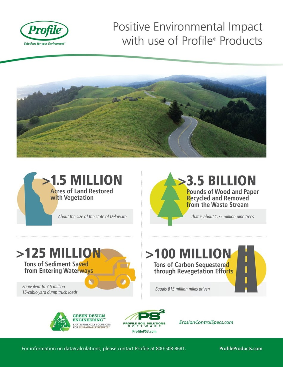 Positive environmental impacts with use of Profile products infographic.