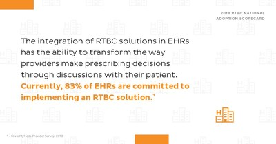 Eighty-three percent of EHRs are committed to providing a real-time benefit check solution to providers at the point of care.