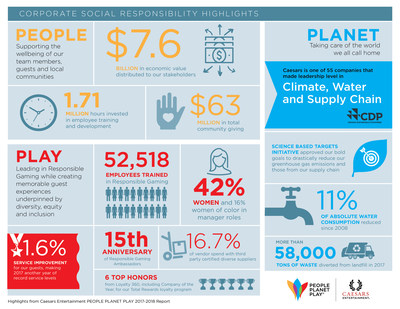 Caesars Entertainment Releases Ninth Annual Corporate Social Responsibility Report, PEOPLE PLANET PLAY.