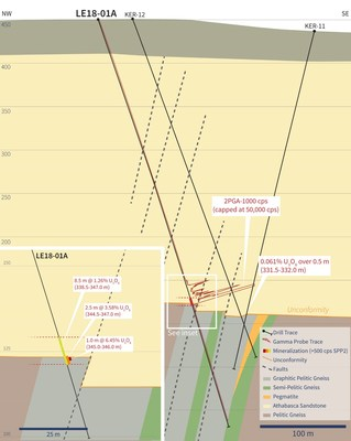 Figure 2 – Cross-Section Through Drill Hole LE18-01A (CNW Group/IsoEnergy Ltd.)