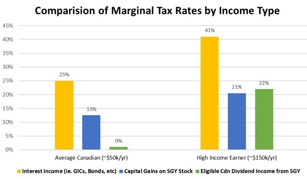 Comparison of Marginal Tax Rates by Income Type (CNW Group/Surge Energy Inc.)