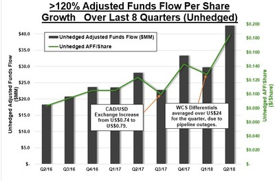 >120% Adjusted Funds Flow Per Share Growth Over Last 8 Quarters (Unhedged) (CNW Group/Surge Energy Inc.)