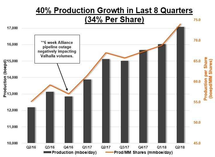 40% Production Growth in Last 8 Quarters (34% Per Share) (CNW Group/Surge Energy Inc.)