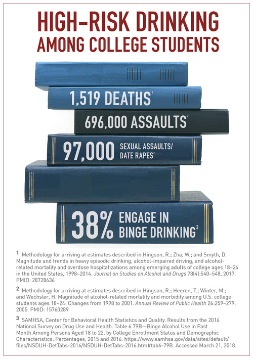 Source: National Institute on Alcohol Abuse and Alcoholism, National Institutes of Health. Visit https://www.CollegeDrinkingPrevention.gov for more information. (PRNewsfoto/National Institute on Alcohol A)