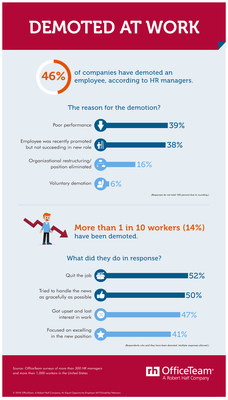 According to an OfficeTeam survey, 46% of HR managers have seen someone demoted at their company. More than 1 in 10 workers (14%) have been asked to take on a lower role. Check out the full infographic here: https://www.roberthalf.com/blog/salaries-and-skills/demoted-at-work.