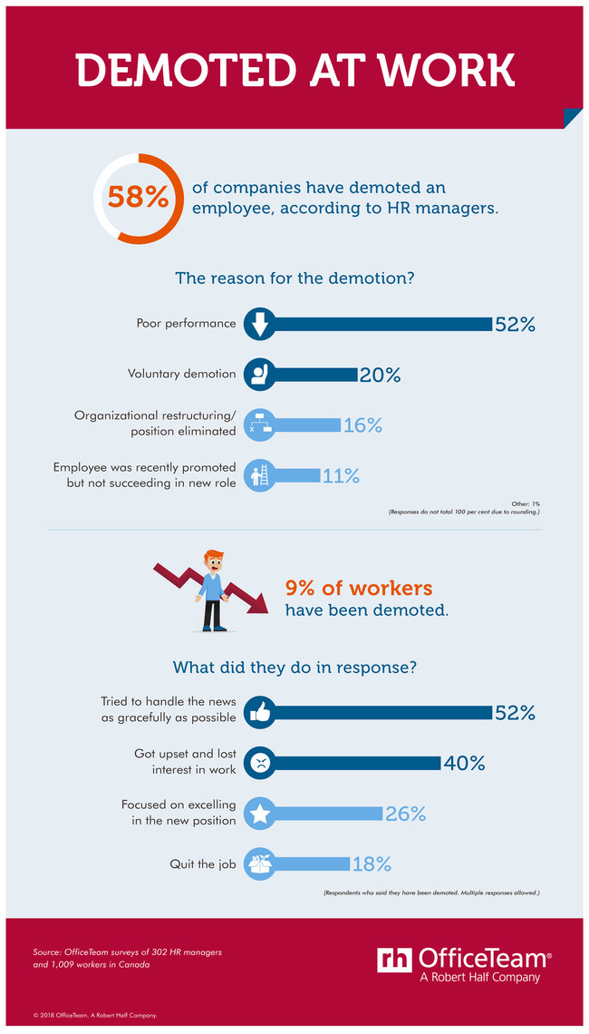 Demotions are more common than you'd think. (CNW Group/OfficeTeam)