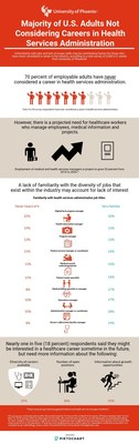 University of Phoenix key findings from survey of 2,000 US adults, aged 18 and older.