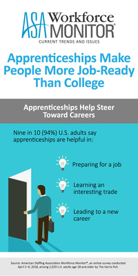 Apprenticeships help steer toward careers, according to the latest ASA Workforce Monitor.