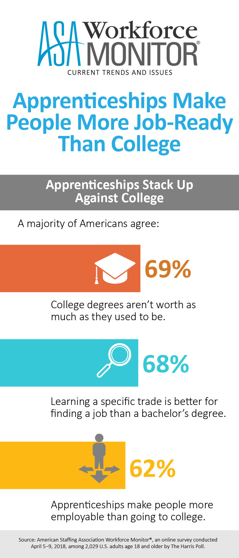 Apprenticeships stack up against college, according to the latest ASA Workforce Monitor.