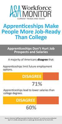 Apprenticeships don't hurt job prospects and salaries, according to the latest ASA Workforce Monitor.