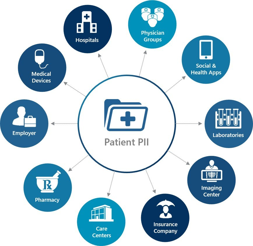 Consider the number of touchpoints where patient PII is transferred and at risk for exposure.