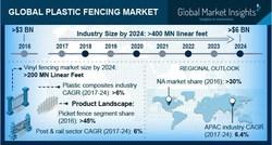 Plastic Fencing Market Statistics 2017-2024