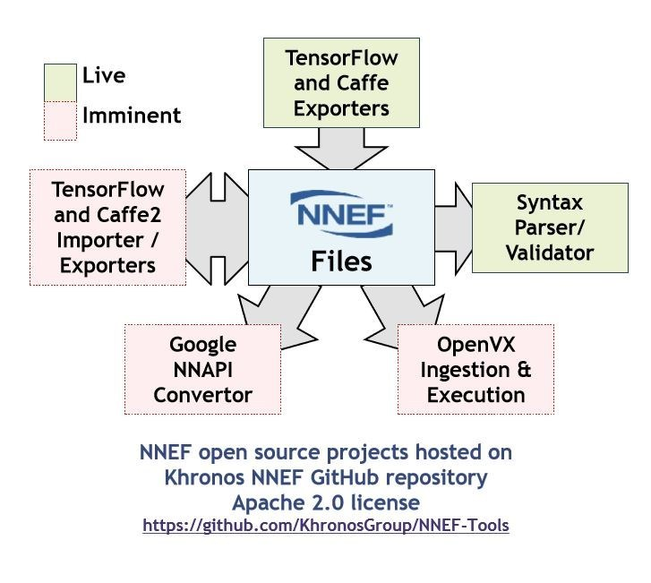 Khronos Releases NNEF 1 0 Standard For Optimized Deployment
