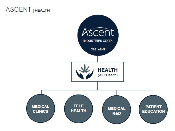 AIC Health (CNW Group/Ascent Industries)