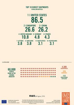 2018 Cognac Key Figures