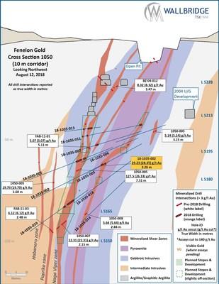 Figure 7:  Fenelon Gold, Cross Section 1050 (CNW Group/Wallbridge Mining Company Limited)