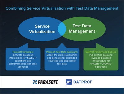Learn more about Service Virtualization with Test Data Management