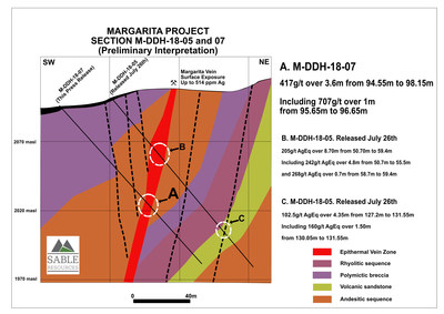 Margarita Project Sections 5 and 7 (CNW Group/Sable Resources Ltd.)